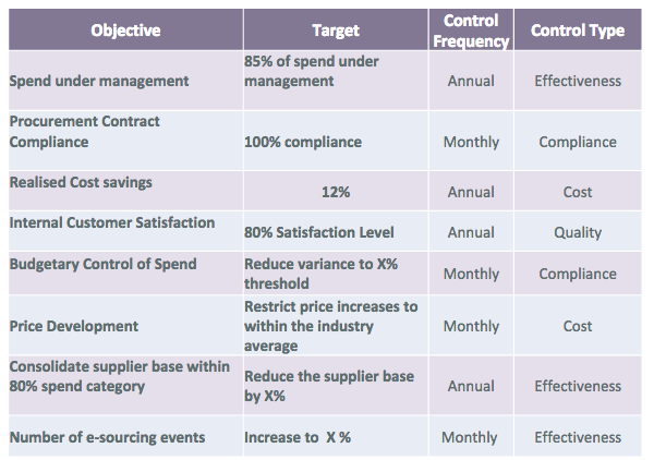 TM-objectives Vendor Performance Metrics Examples on customer satisfaction metrics, vendor performance dashboard, vendor performance surveys, inventory metrics, vendor performance reports, vendor performance management, risk management metrics, vendor performance evaluation,